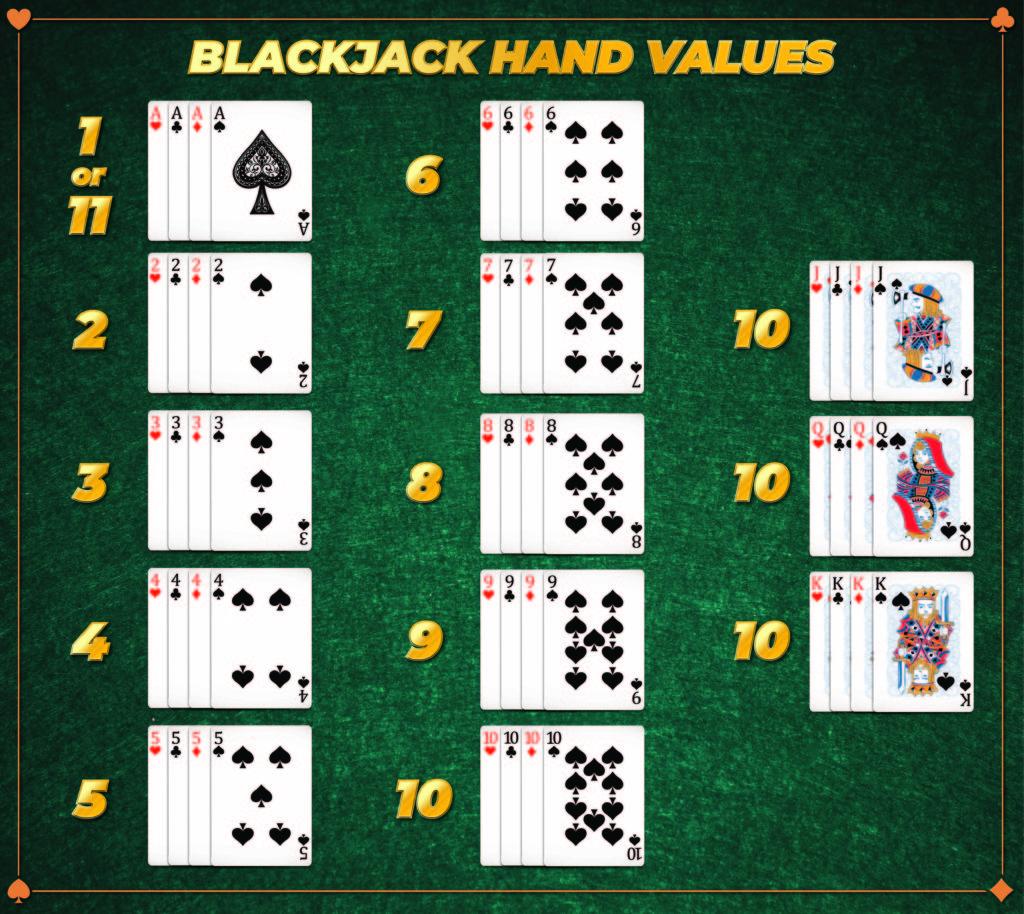 Online Blackjack How To Play Blackjack Free Blackjack Games