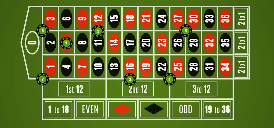 roulette inside bets