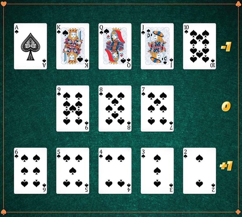 level one blackjack card counting image